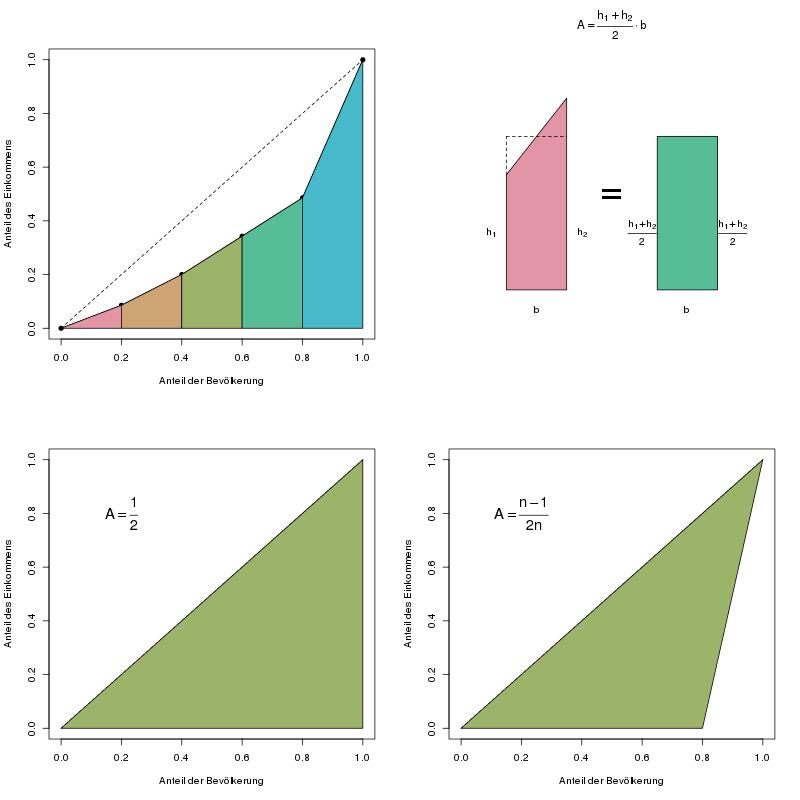 Gini Koeffizient Berechnen : gini koeffizient crashkurs statistik ~ Themetempest.com Abrechnung