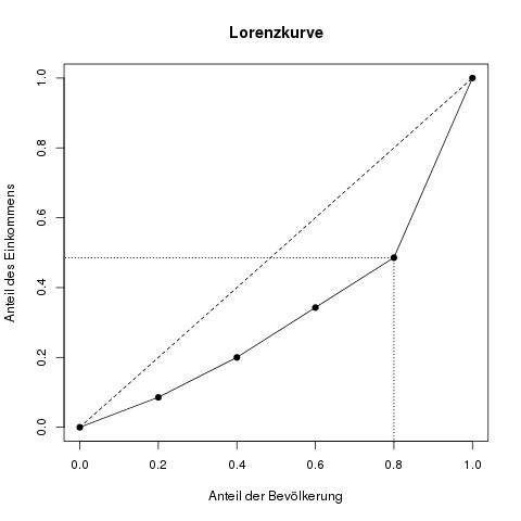 lorenzkurve