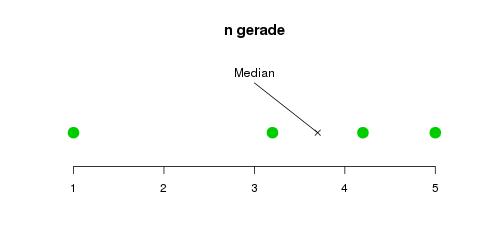 median-gerade