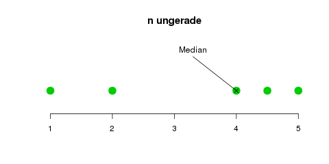 median-ungerade