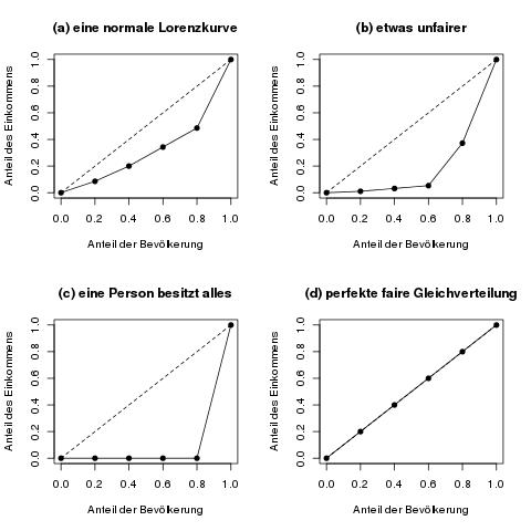 vierlorenzkurven