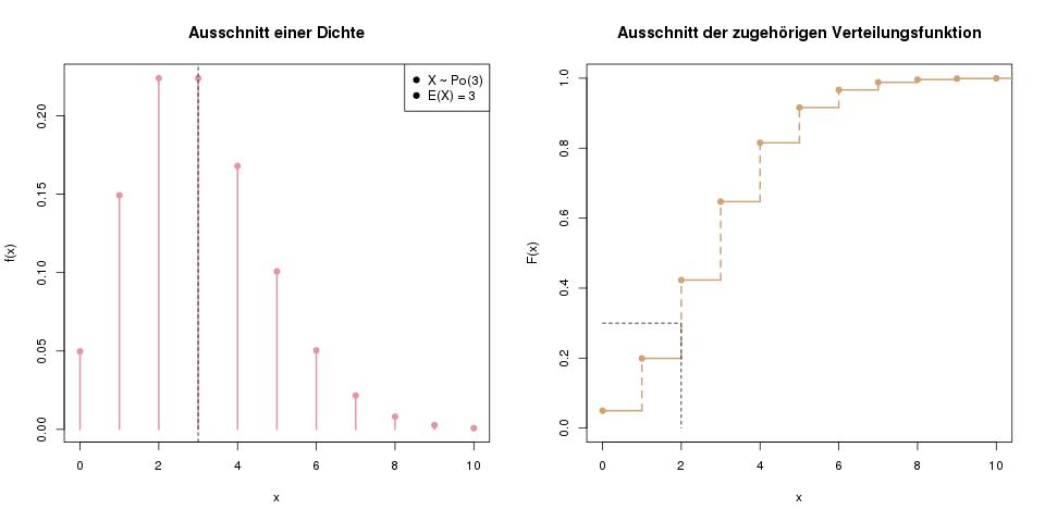 zufallsvariablen-dichte-verteilung