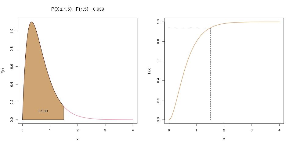 löse nach einer variablen auf