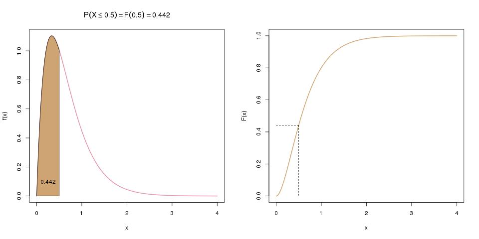 zufallsvariablen-dichte-zu-integral-2
