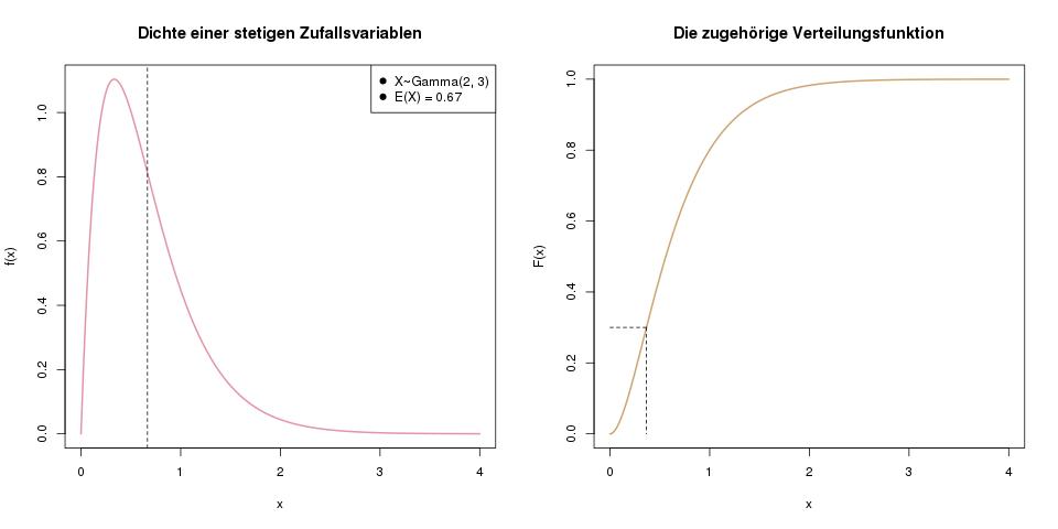 zufallsvariablen-stetig-dichte-verteilung