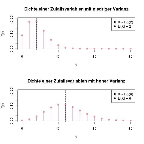zufallsvariablen-varianz