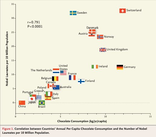 Quelle: Messerli, Franz H. (2012). Chocolate Consumption, Cognitive Function, and Nobel Laureates. New England Journal of Medicine, 367:16, 1562-1564.