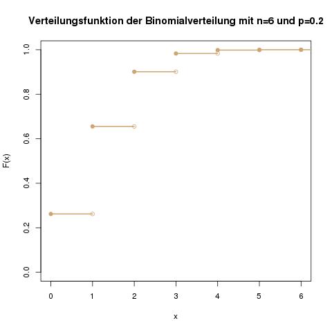 verteilungen-binomialverteilung-verteilungsfunktion