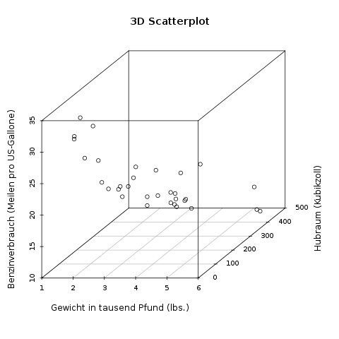 zweivariablen-streudiagramme-3d