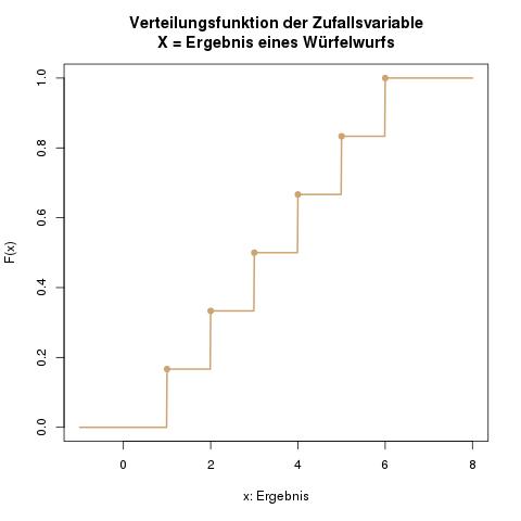 verteilungen-diskrete-gleichverteilung-verteilungsfunktion