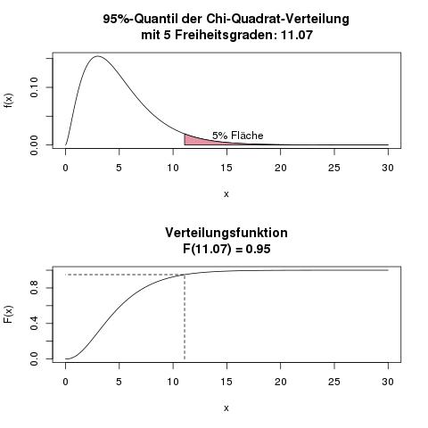 tabelle chi quadrat verteilung crashkurs statistik. Black Bedroom Furniture Sets. Home Design Ideas