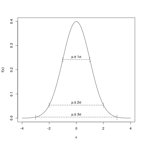 verteilungen-normalverteilung-skizze