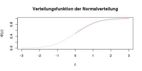 tabelle normalverteilung crashkurs statistik. Black Bedroom Furniture Sets. Home Design Ideas
