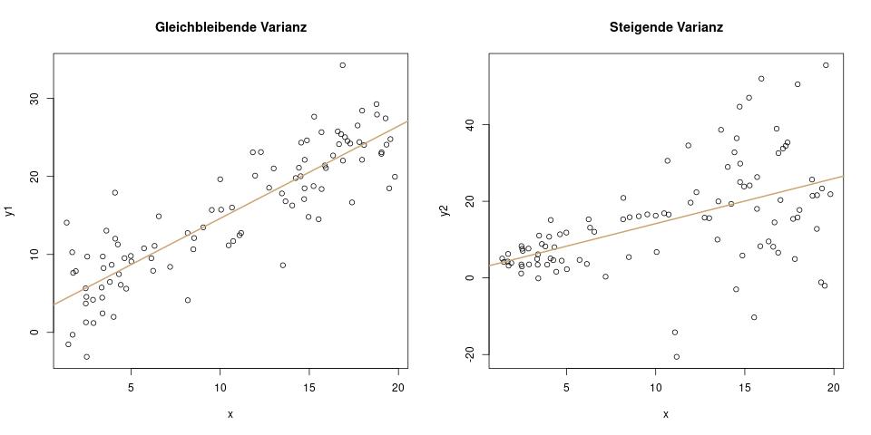 Durchfuhrung Und Interpretation Der Regressionsanalyse 11