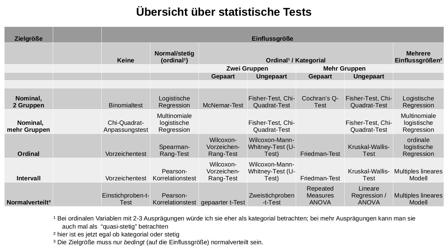 Welchen statistischen Test soll ich wählen? - Crashkurs..